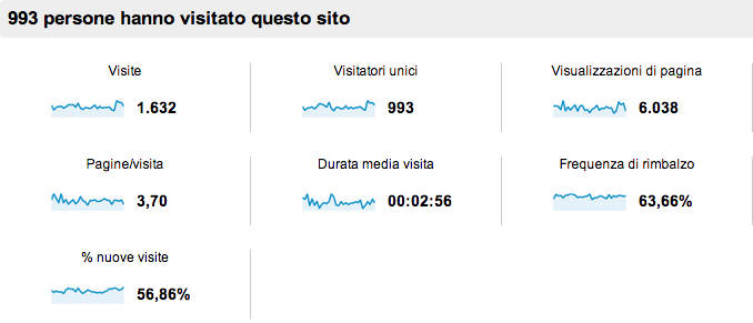 Frequenza di rimbalzo - panoramica - googla analytics
