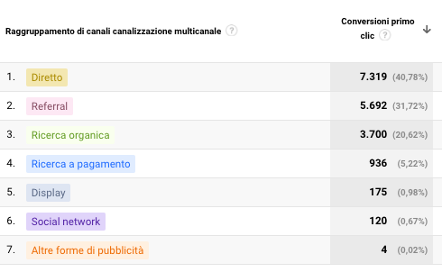 Conversioni primo click su Google Analytics